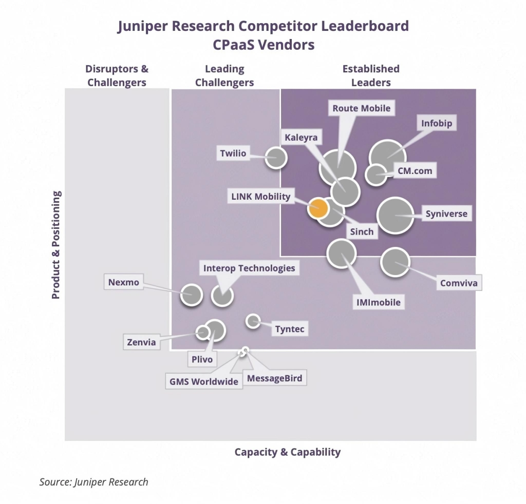 Juniper CPaaS Leaderboard